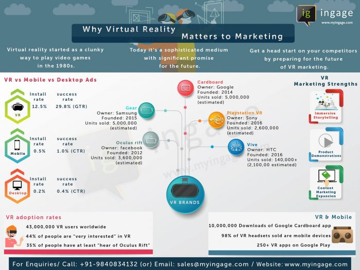 Realitatea virtuala in marketing